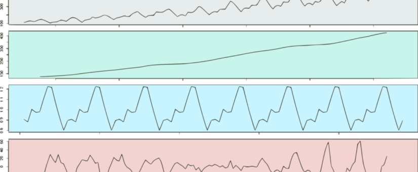 A Visual Guide to Time Series Decomposition Analysis