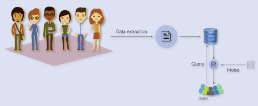 Privacy-Preserving Data Sharing for Data Science